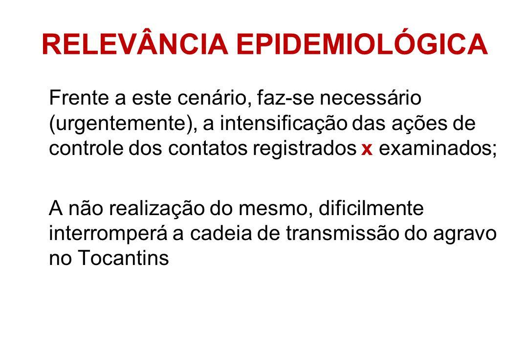 RELEVÂNCIA EPIDEMIOLÓGICA