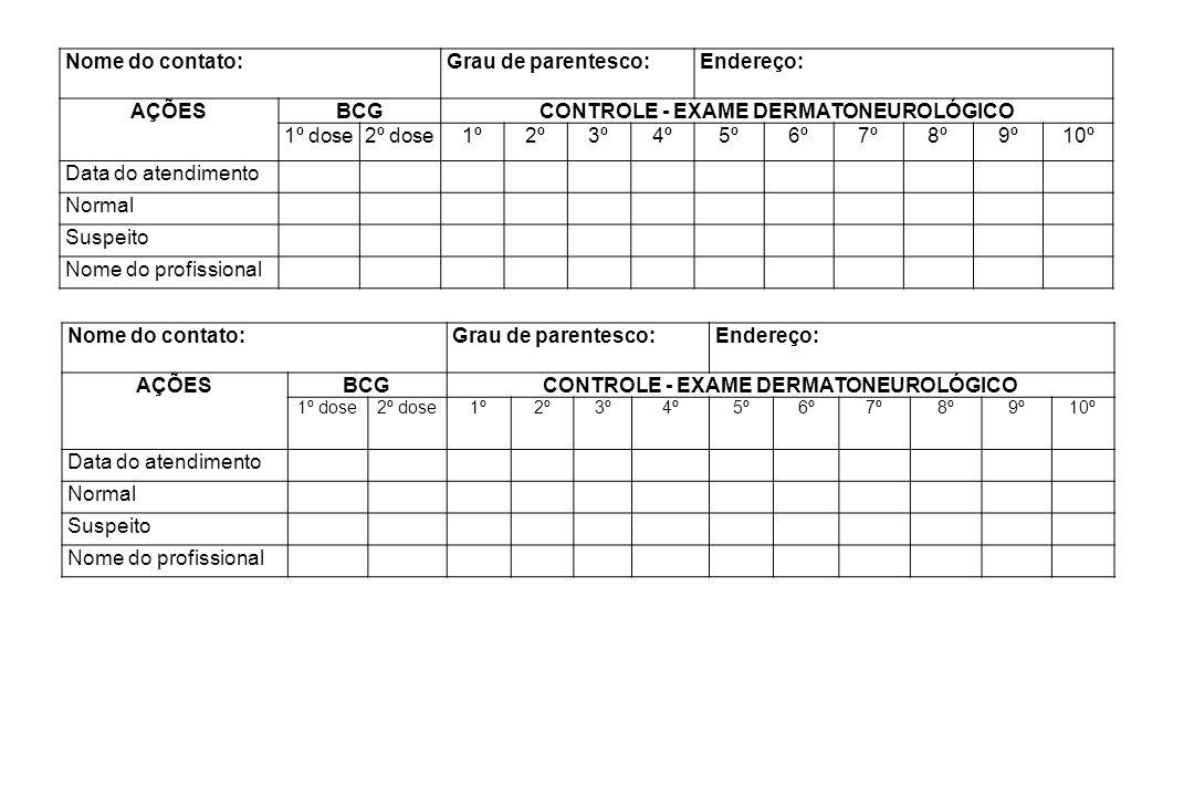 CONTROLE - EXAME DERMATONEUROLÓGICO 1º dose 2º dose 1º 2º 3º 4º 5º 6º