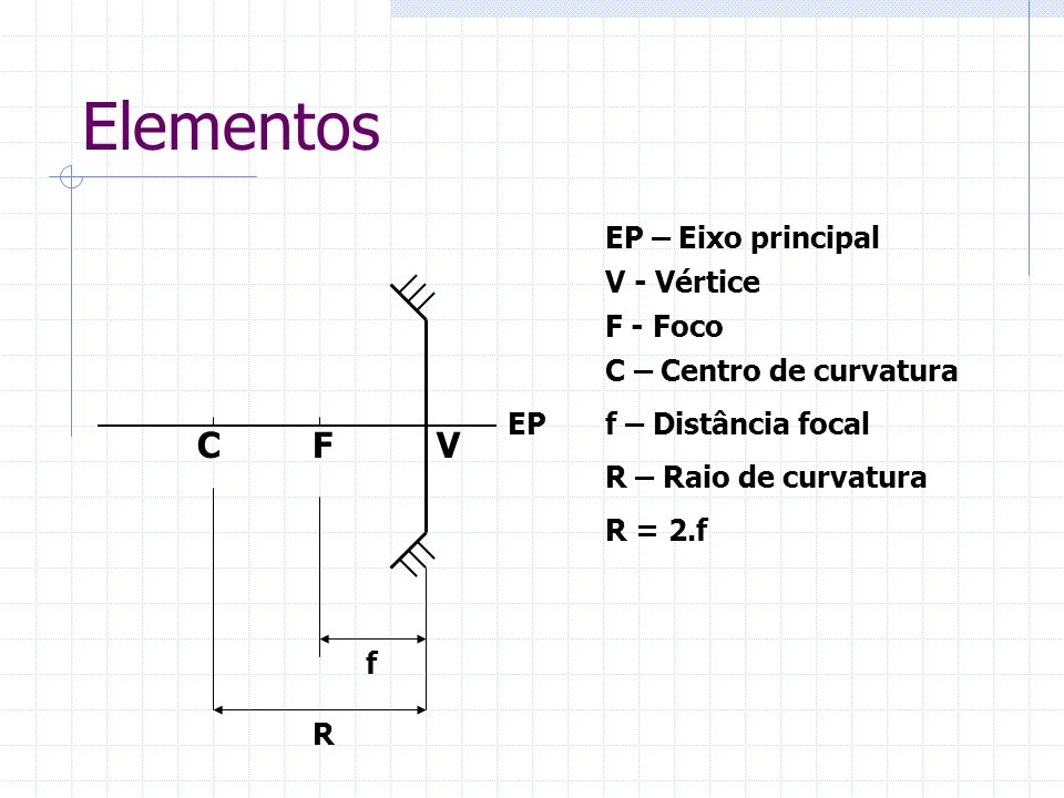 Elementos C F V EP – Eixo principal V - Vértice F - Foco
