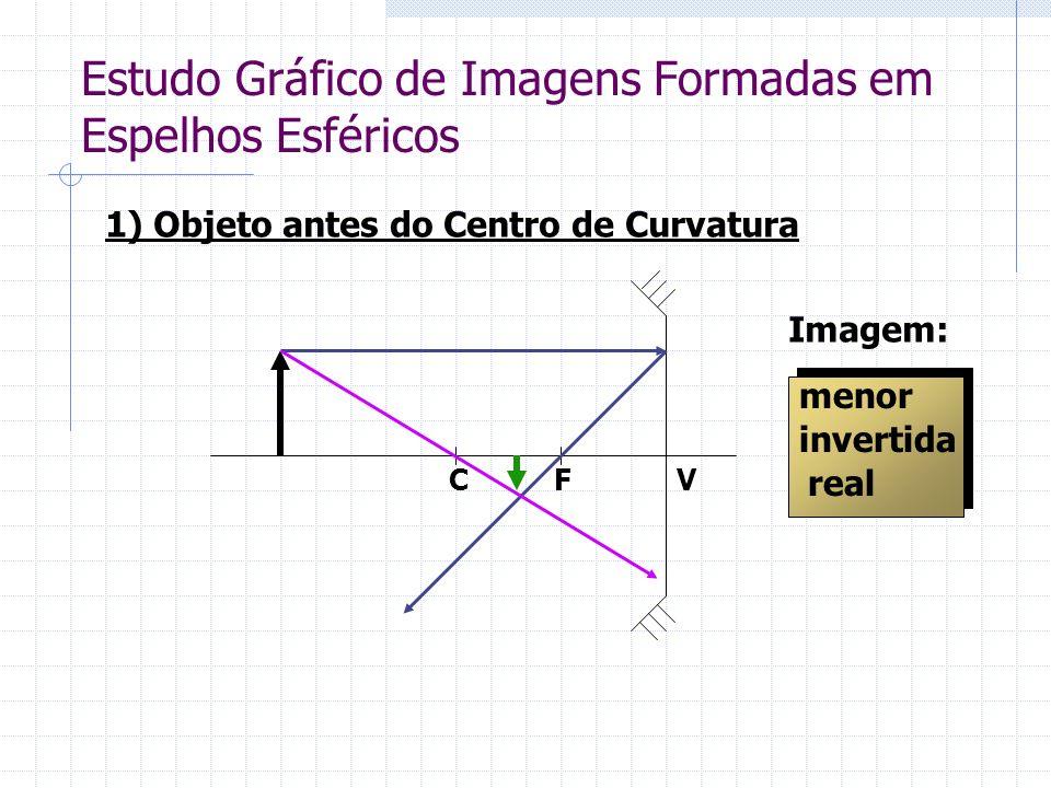 Estudo Gráfico de Imagens Formadas em Espelhos Esféricos