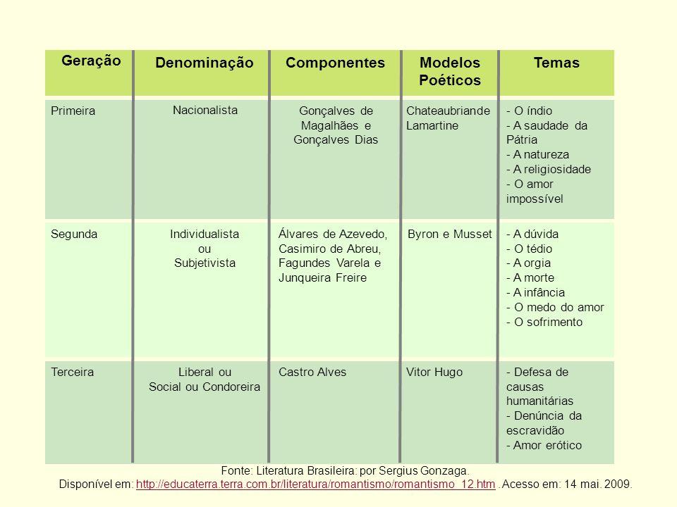 Geração Denominação Componentes Modelos Poéticos Temas