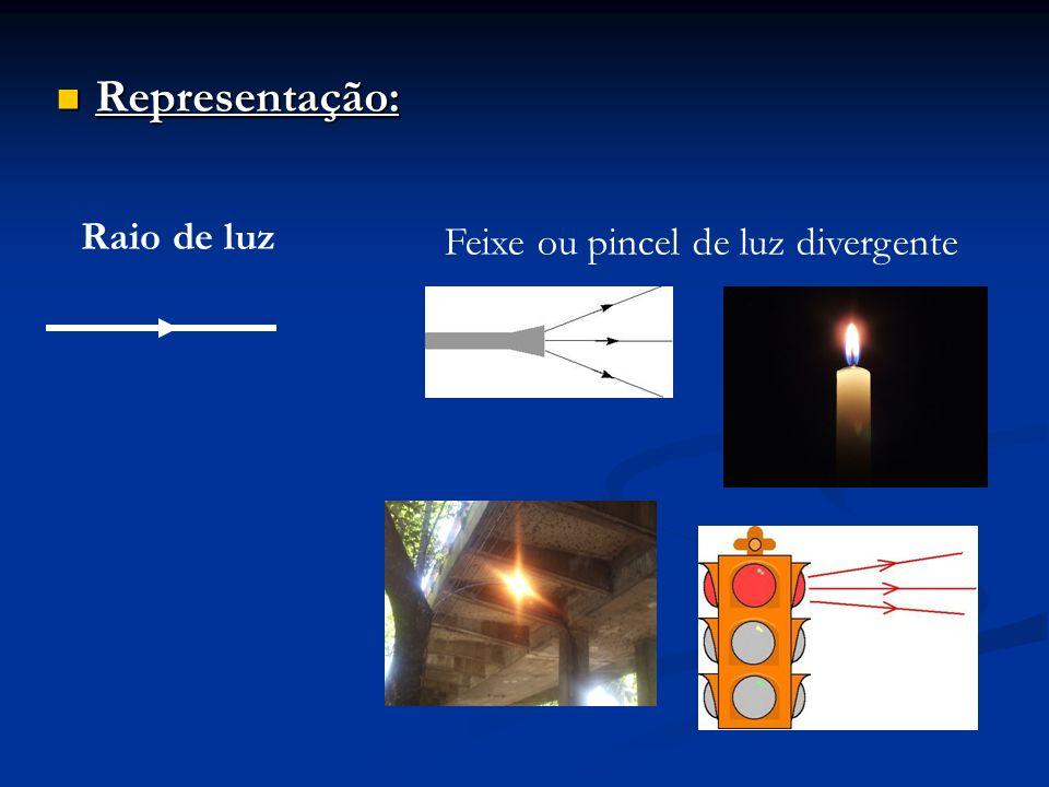Representação: Raio de luz Feixe ou pincel de luz divergente