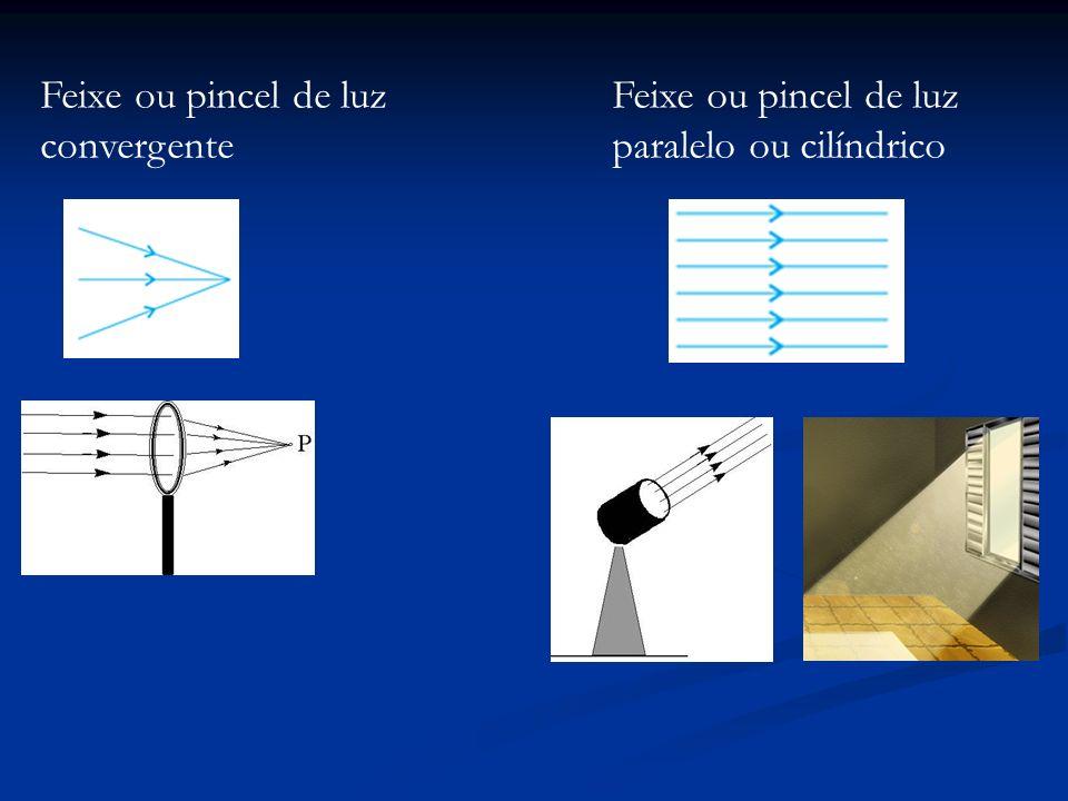 Feixe ou pincel de luz convergente Feixe ou pincel de luz paralelo ou cilíndrico