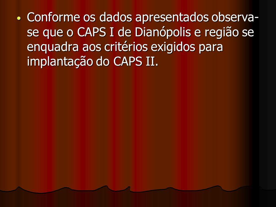 Conforme os dados apresentados observa-se que o CAPS I de Dianópolis e região se enquadra aos critérios exigidos para implantação do CAPS II.