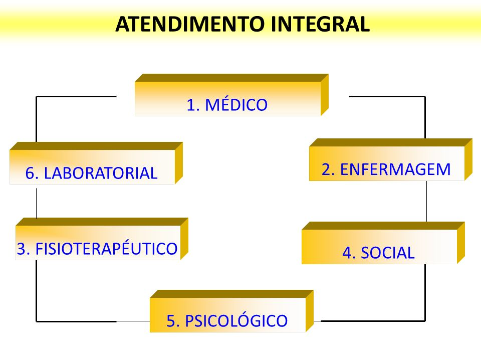 ATENDIMENTO INTEGRAL 1. MÉDICO 2. ENFERMAGEM 6. LABORATORIAL