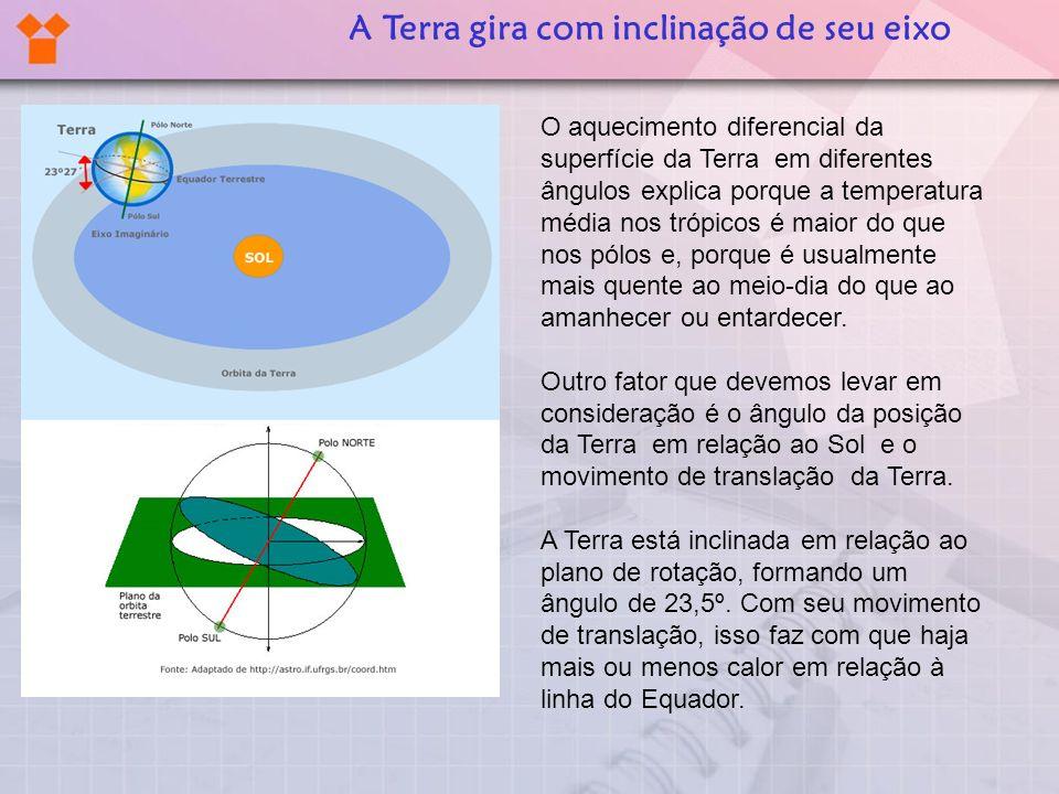 A Terra gira com inclinação de seu eixo