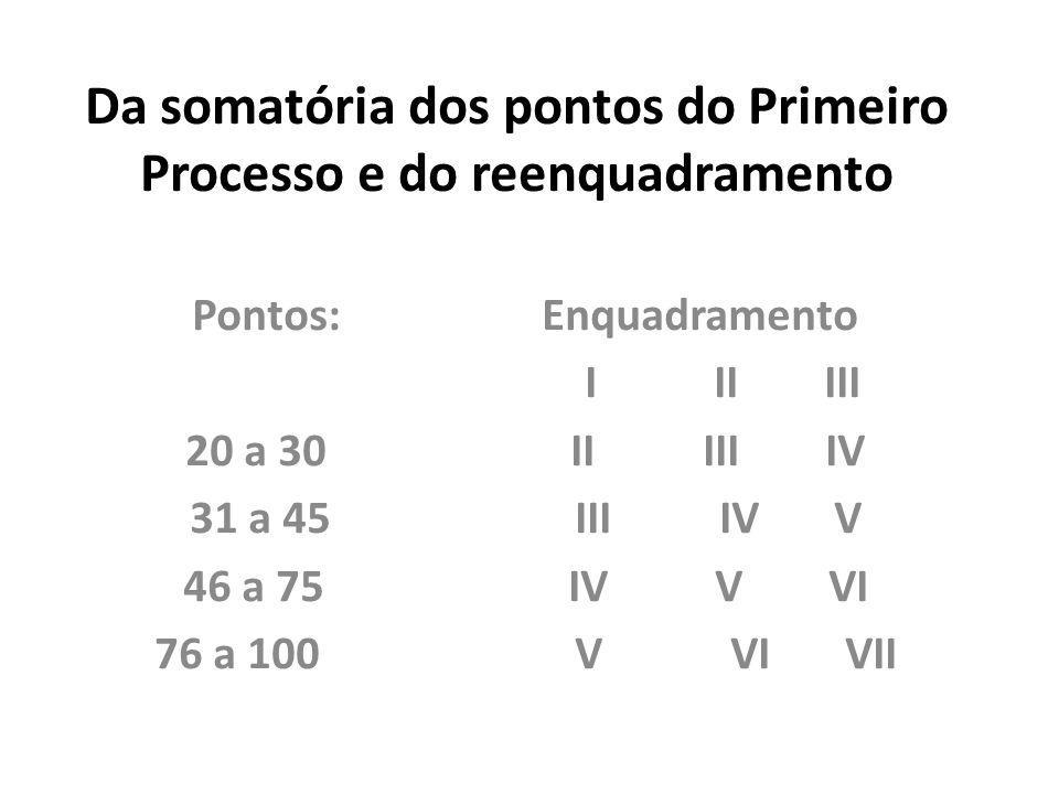 Da somatória dos pontos do Primeiro Processo e do reenquadramento