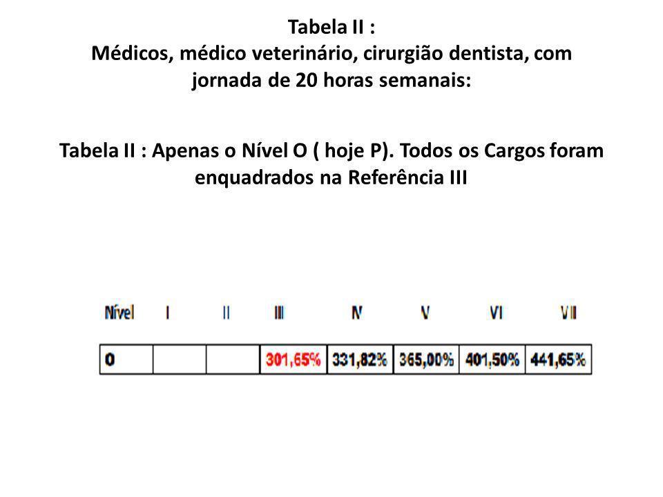Tabela II : Médicos, médico veterinário, cirurgião dentista, com jornada de 20 horas semanais: Tabela II : Apenas o Nível O ( hoje P).