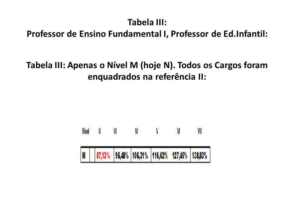 Tabela III: Professor de Ensino Fundamental I, Professor de Ed