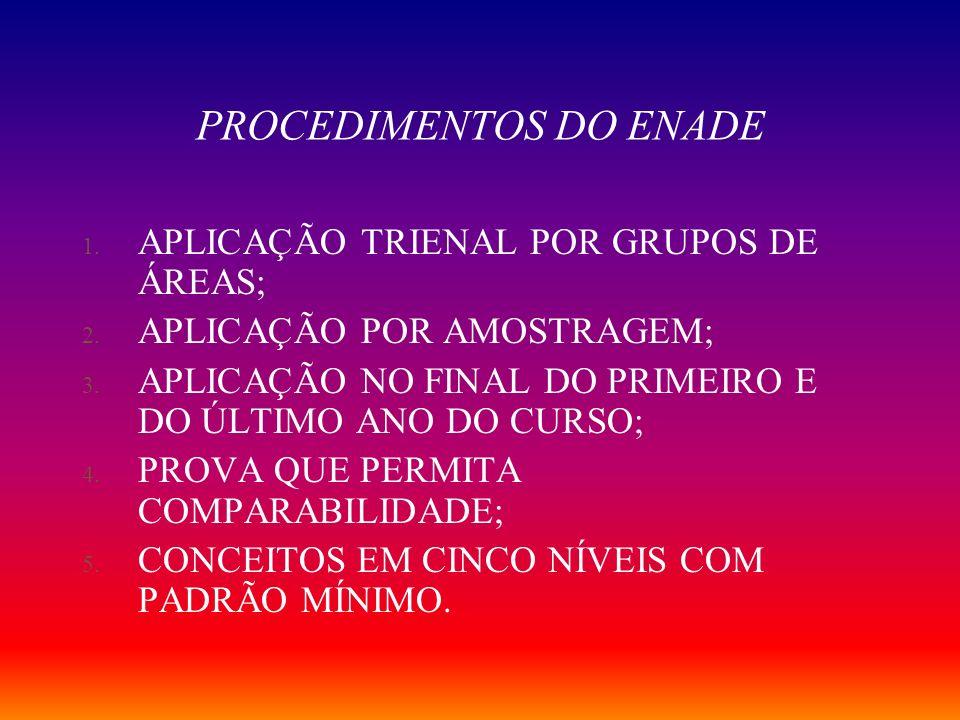PROCEDIMENTOS DO ENADE