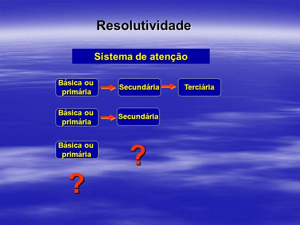 Resolutividade Sistema de atenção Básica ou primária Secundária