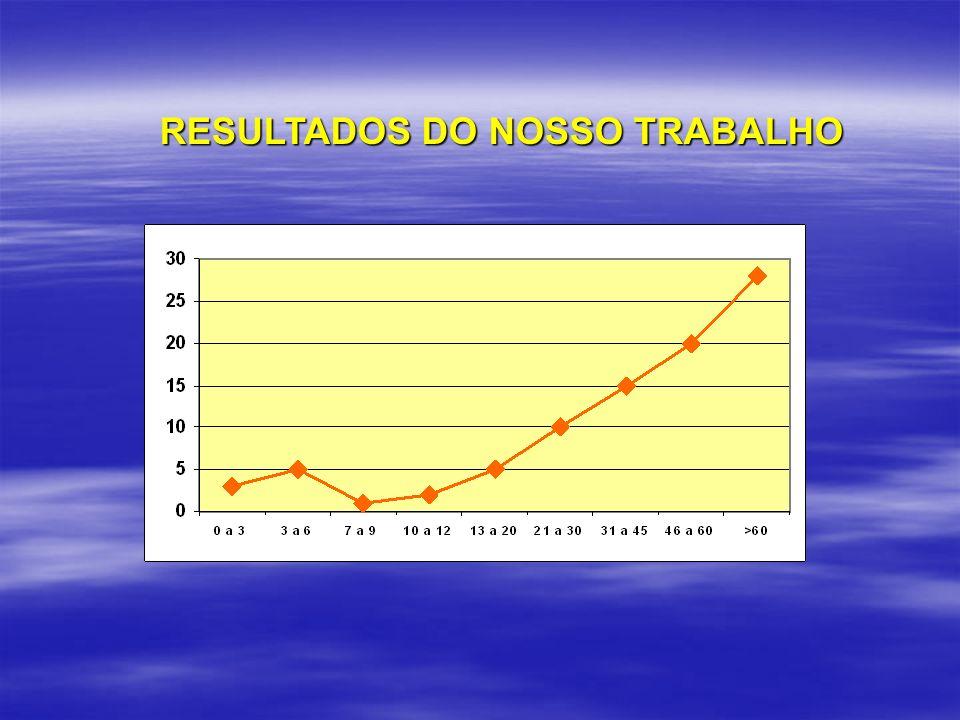 RESULTADOS DO NOSSO TRABALHO