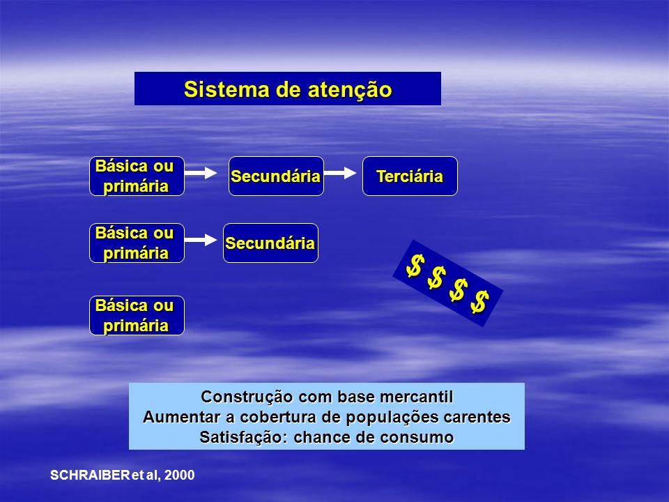 $ $ $ $ Sistema de atenção Básica ou primária Secundária Terciária