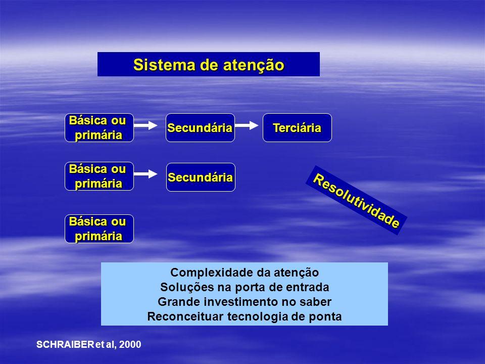 Sistema de atenção Resolutividade Básica ou primária Secundária