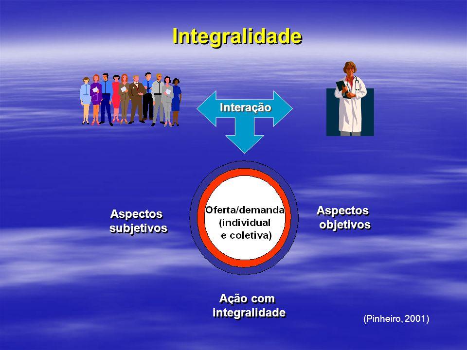 Integralidade Interação Aspectos Aspectos objetivos subjetivos