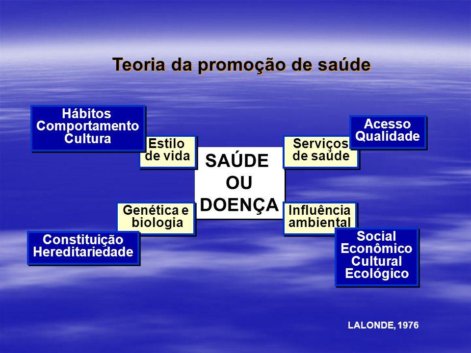 Teoria da promoção de saúde