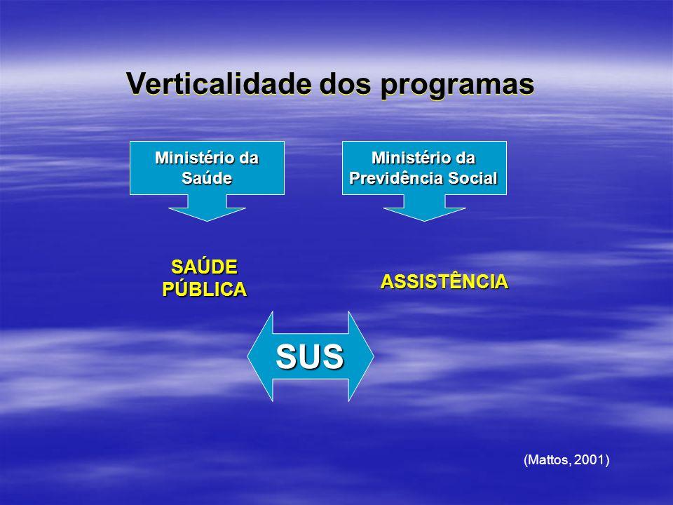 SUS Verticalidade dos programas SAÚDE PÚBLICA ASSISTÊNCIA
