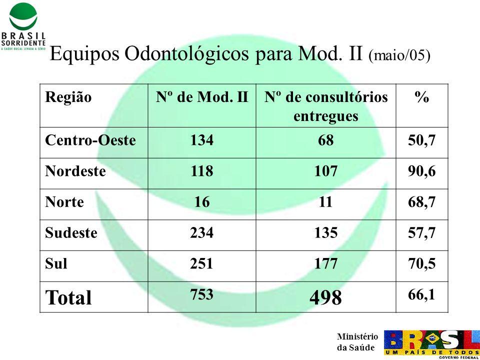 Equipos Odontológicos para Mod. II (maio/05)