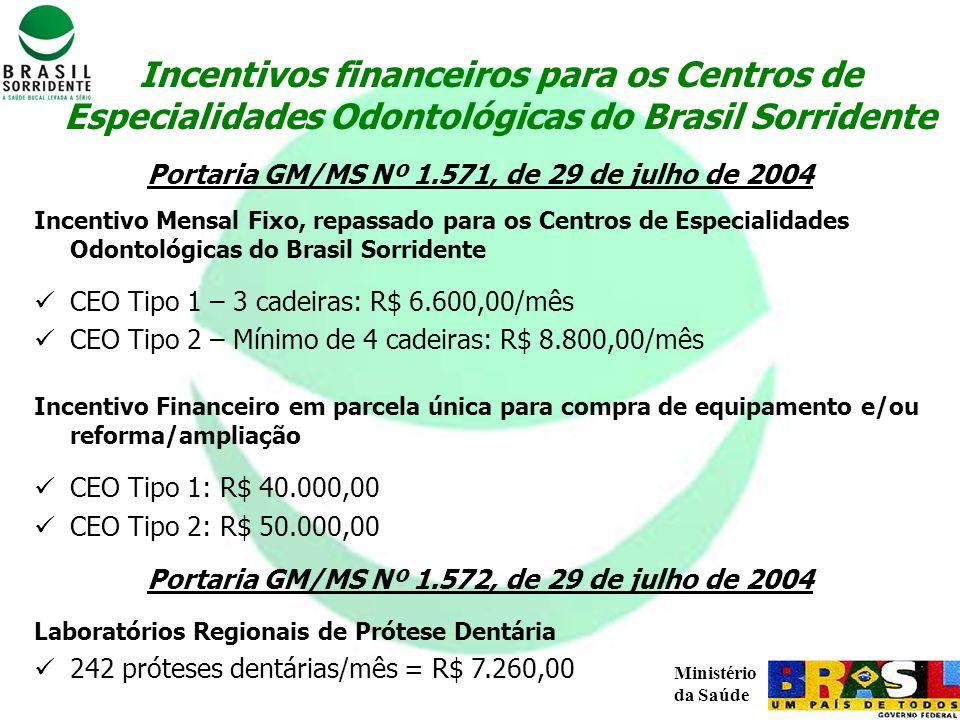 Incentivos financeiros para os Centros de Especialidades Odontológicas do Brasil Sorridente