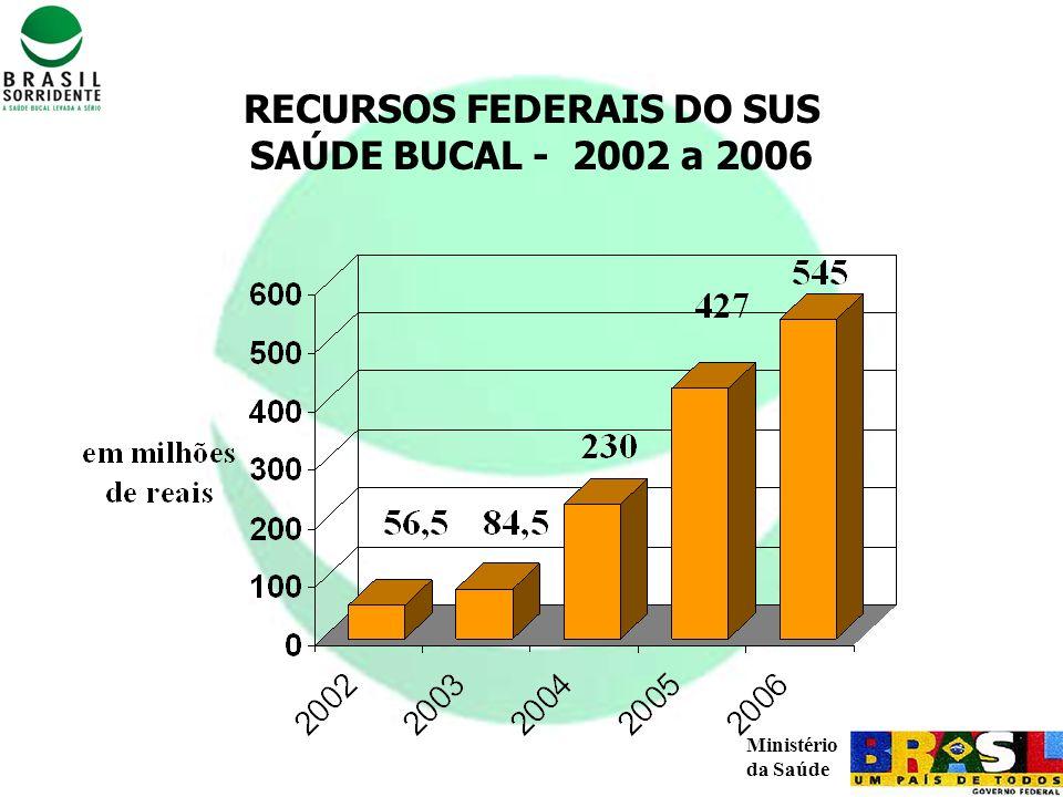 RECURSOS FEDERAIS DO SUS
