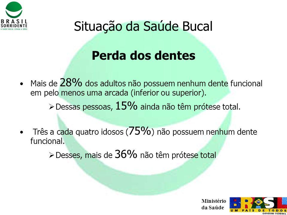 Situação da Saúde Bucal