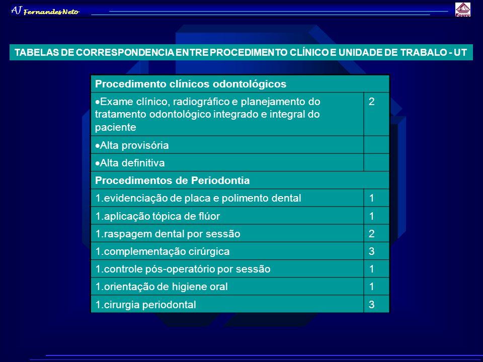 Procedimento clínicos odontológicos