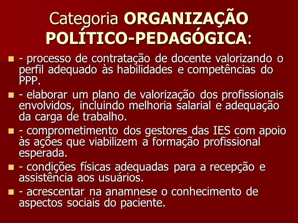 Categoria ORGANIZAÇÃO POLÍTICO-PEDAGÓGICA: