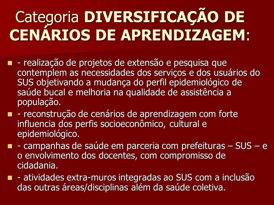 Categoria DIVERSIFICAÇÃO DE CENÁRIOS DE APRENDIZAGEM: