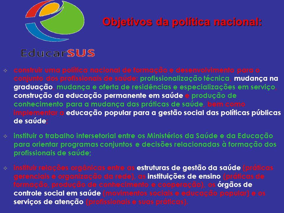 Objetivos da política nacional:
