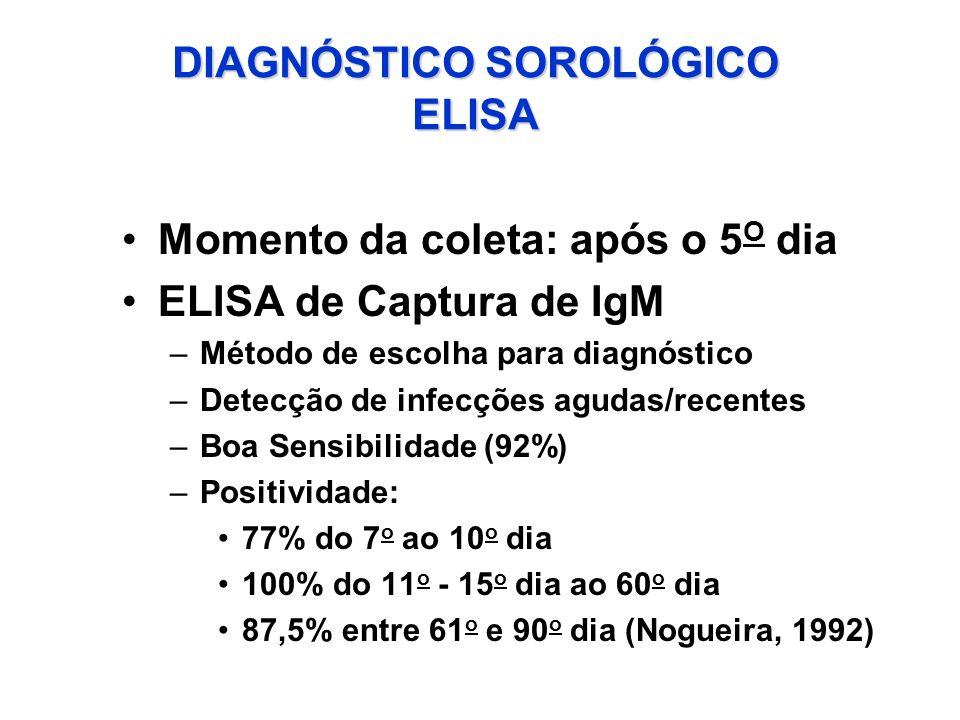 DIAGNÓSTICO SOROLÓGICO ELISA
