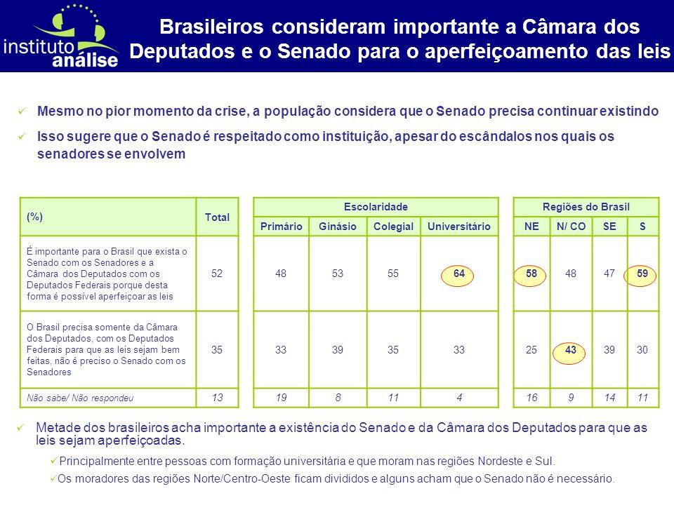 Brasileiros consideram importante a Câmara dos Deputados e o Senado para o aperfeiçoamento das leis