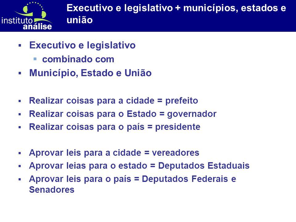 Executivo e legislativo + municípios, estados e união