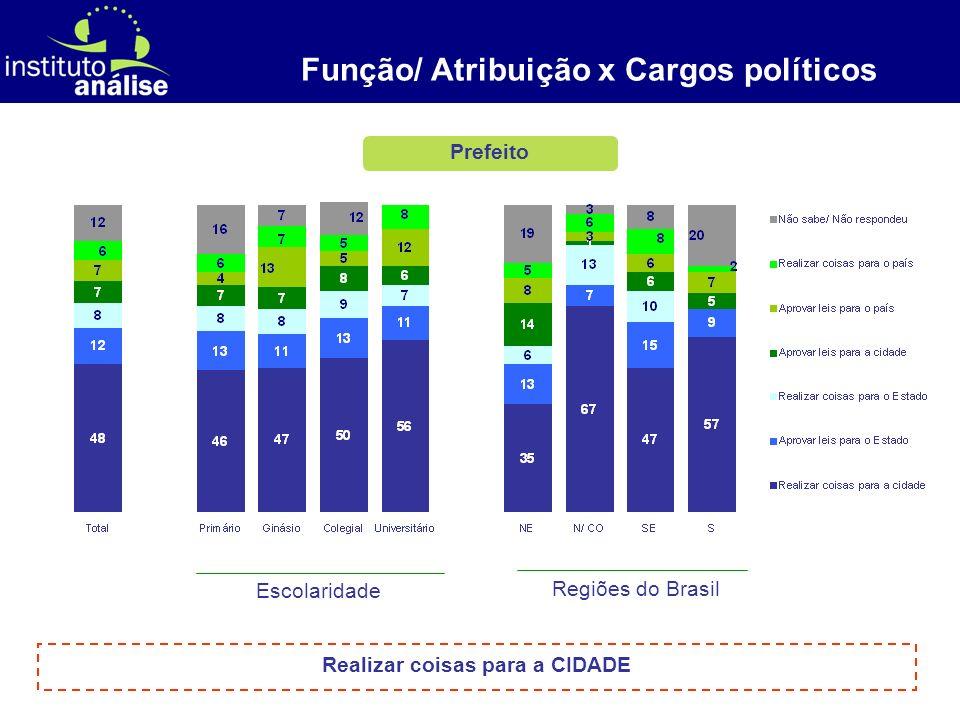 Função/ Atribuição x Cargos políticos Realizar coisas para a CIDADE