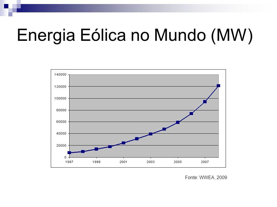 Energia Eólica no Mundo (MW)