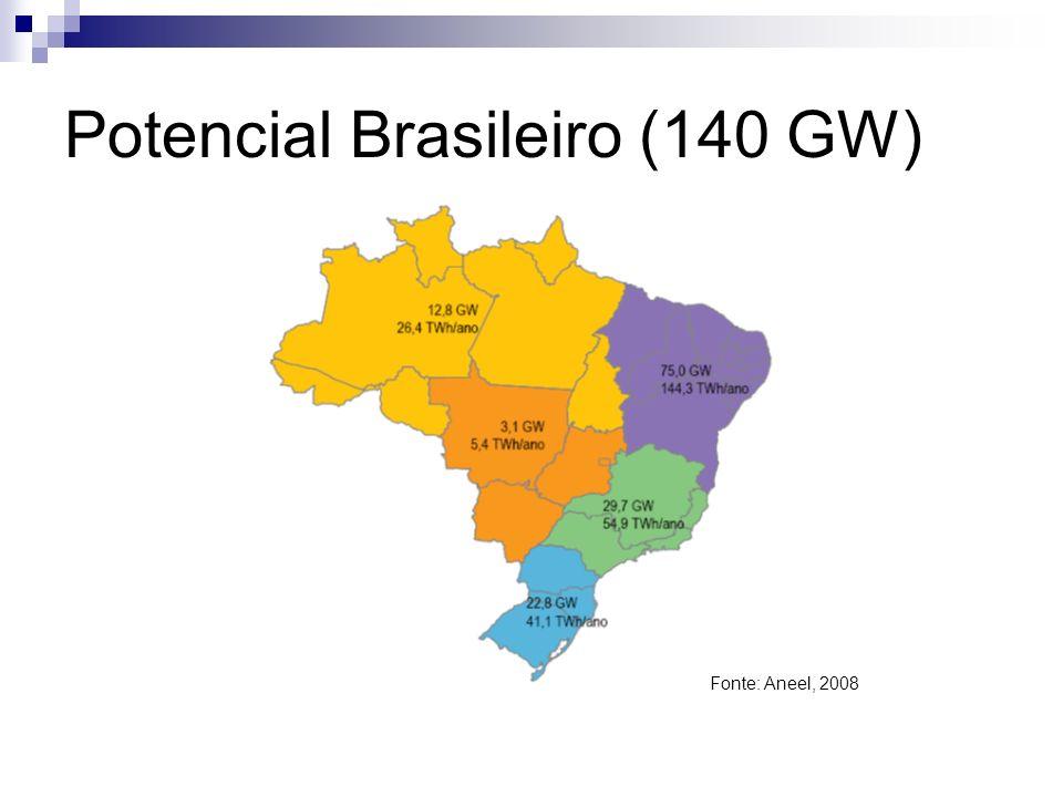 Potencial Brasileiro (140 GW)
