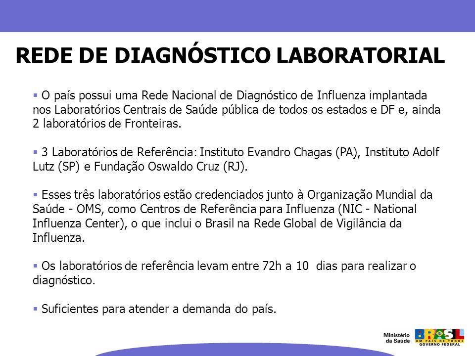REDE DE DIAGNÓSTICO LABORATORIAL