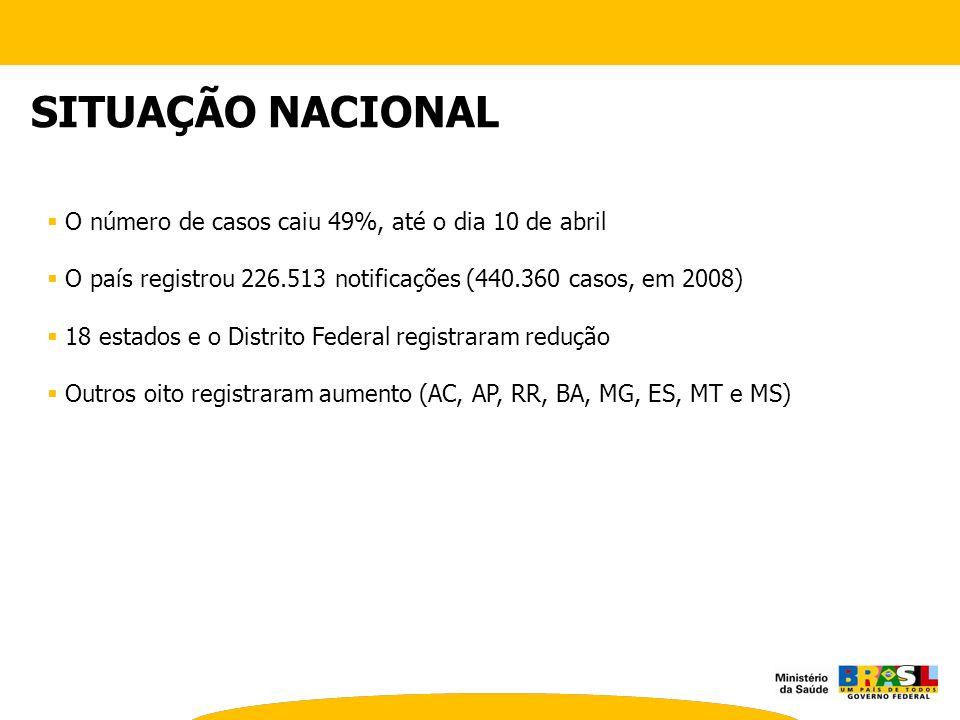 SITUAÇÃO NACIONAL O número de casos caiu 49%, até o dia 10 de abril