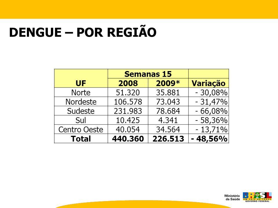 DENGUE – POR REGIÃO UF Semanas 15 2008 2009* Variação Norte 51.320