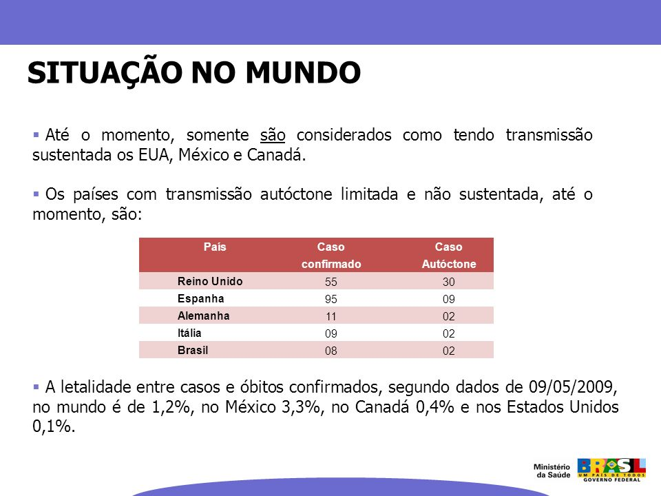 SITUAÇÃO NO MUNDO Até o momento, somente são considerados como tendo transmissão sustentada os EUA, México e Canadá.
