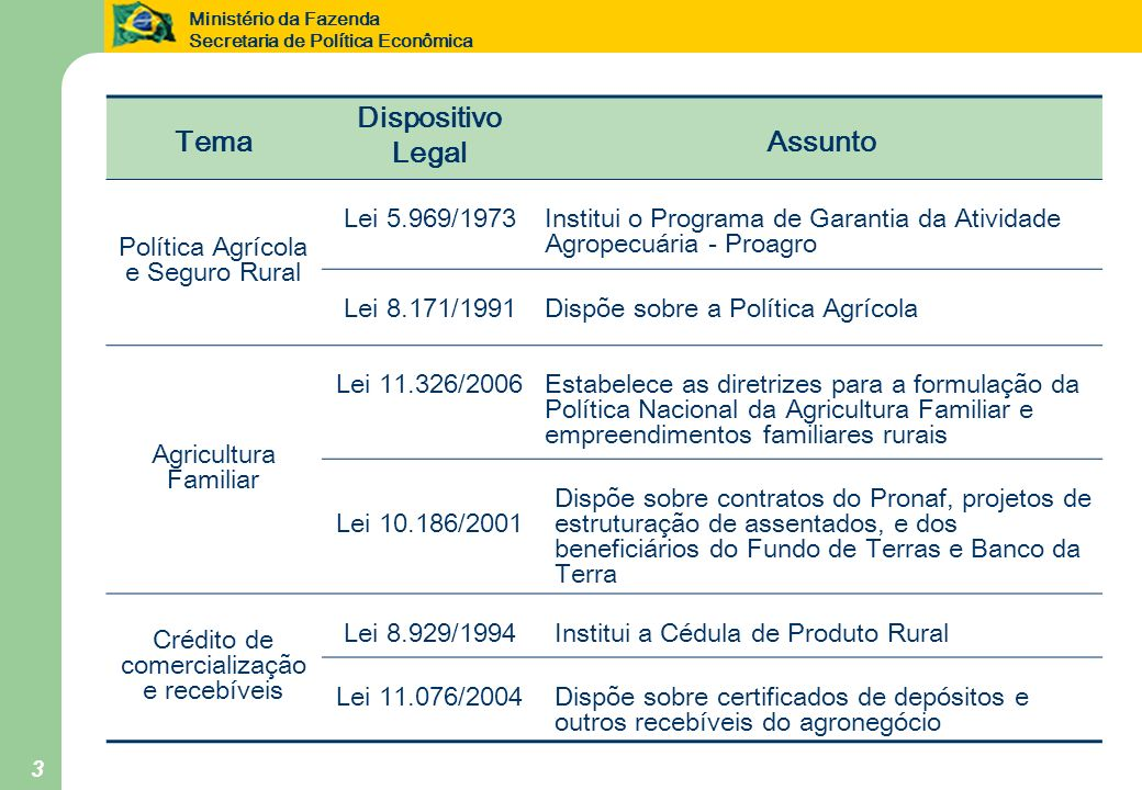Tema Dispositivo Legal Assunto