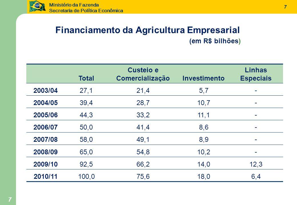 Financiamento da Agricultura Empresarial Custeio e Comercialização
