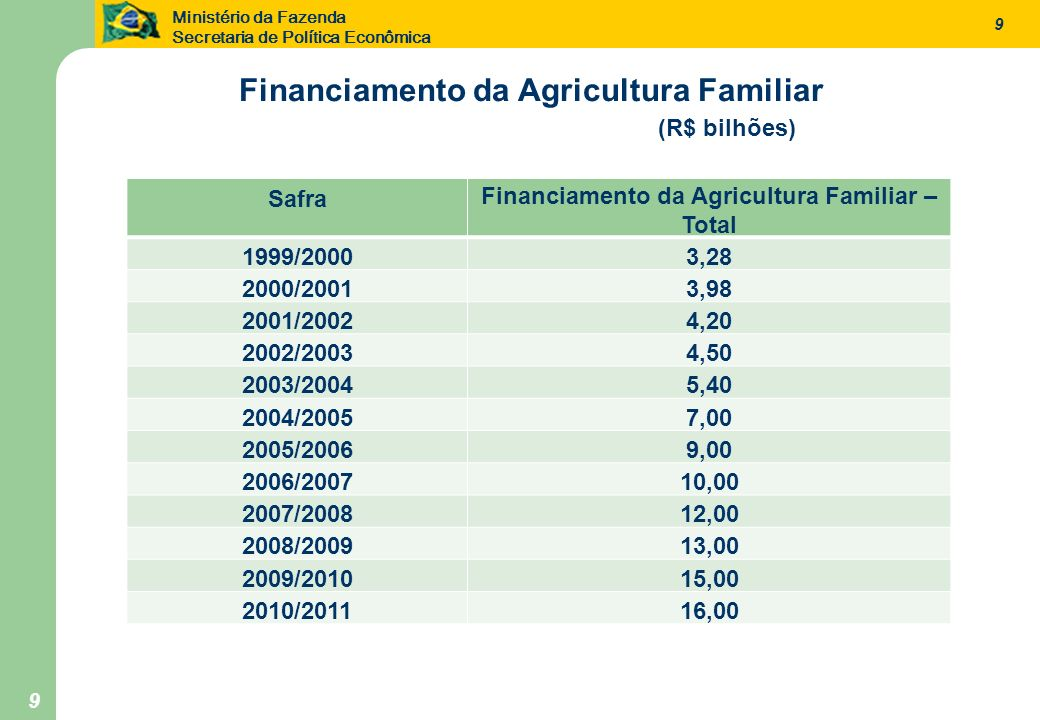 Financiamento da Agricultura Familiar