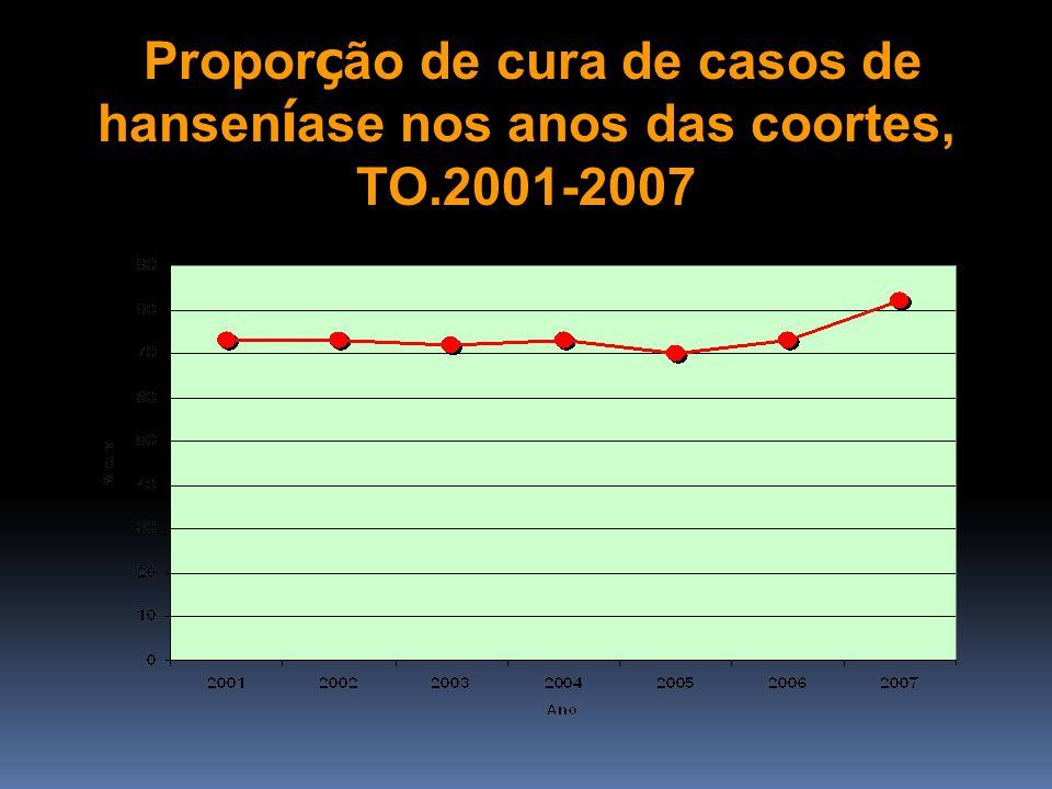 Proporção de cura de casos de hanseníase nos anos das coortes, TO