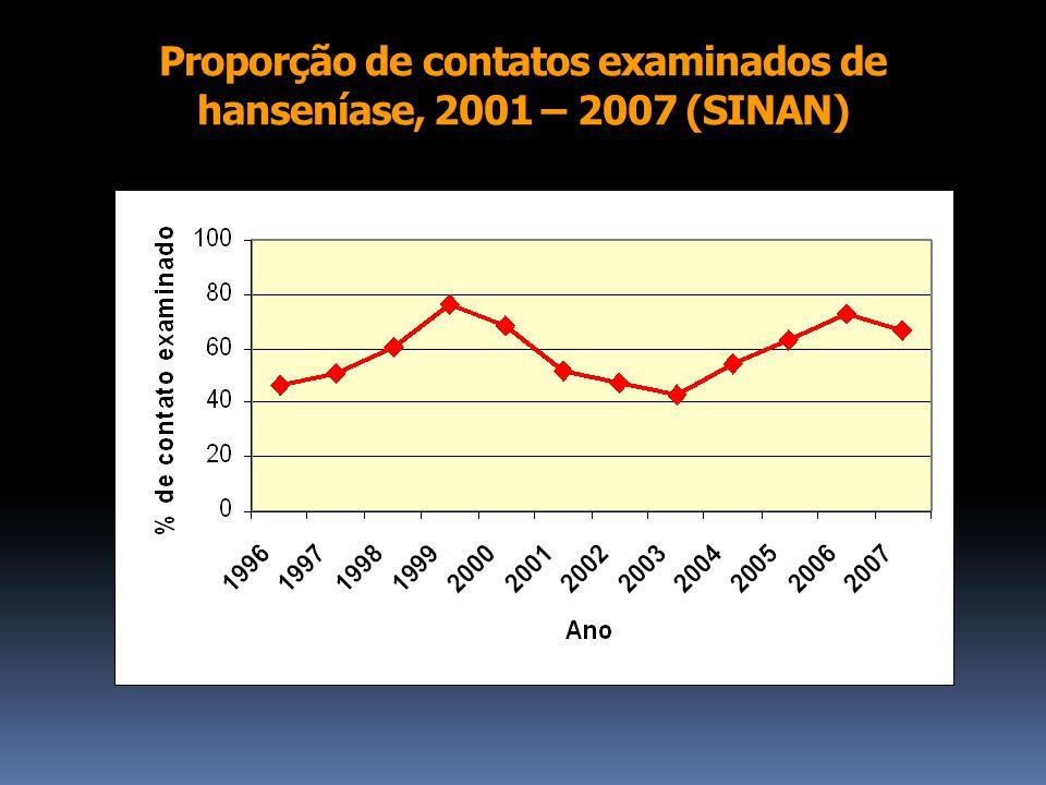 Proporção de contatos examinados de hanseníase, 2001 – 2007 (SINAN)