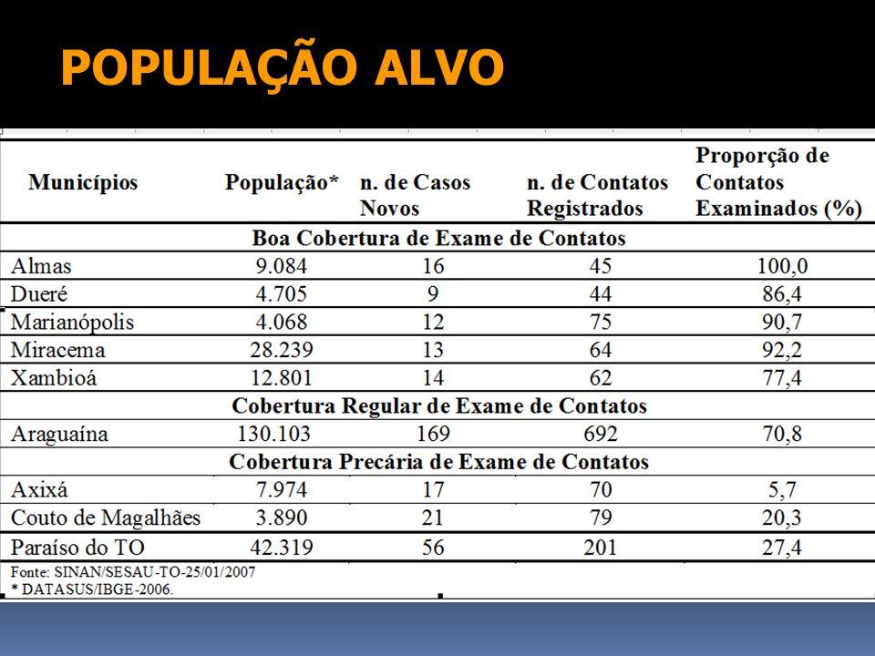 POPULAÇÃO ALVO