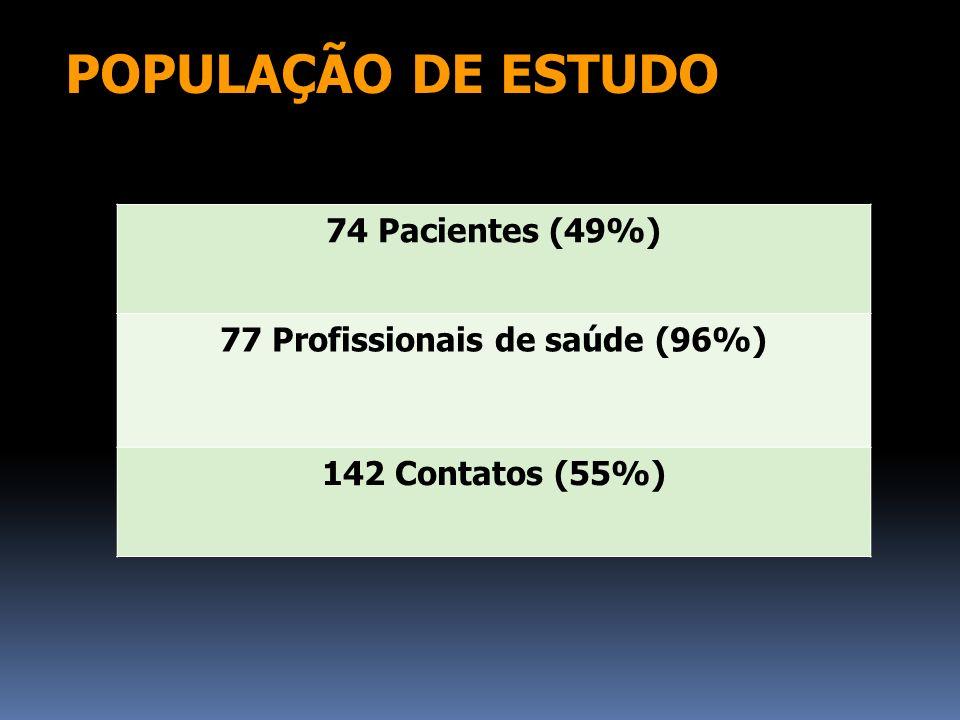 77 Profissionais de saúde (96%)
