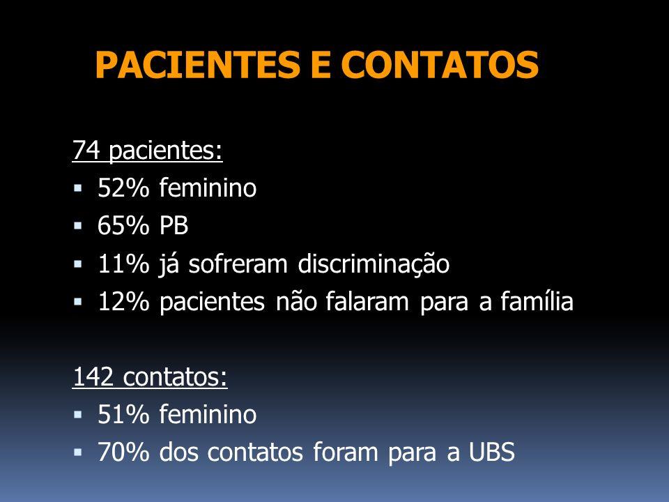 PACIENTES E CONTATOS 74 pacientes: 52% feminino 65% PB