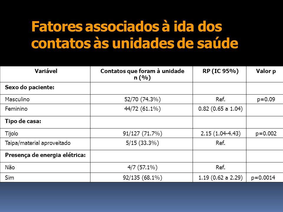 Fatores associados à ida dos contatos às unidades de saúde