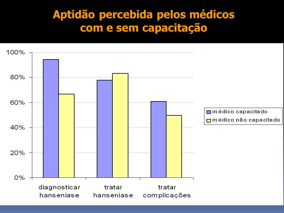 Aptidão percebida pelos médicos com e sem capacitação