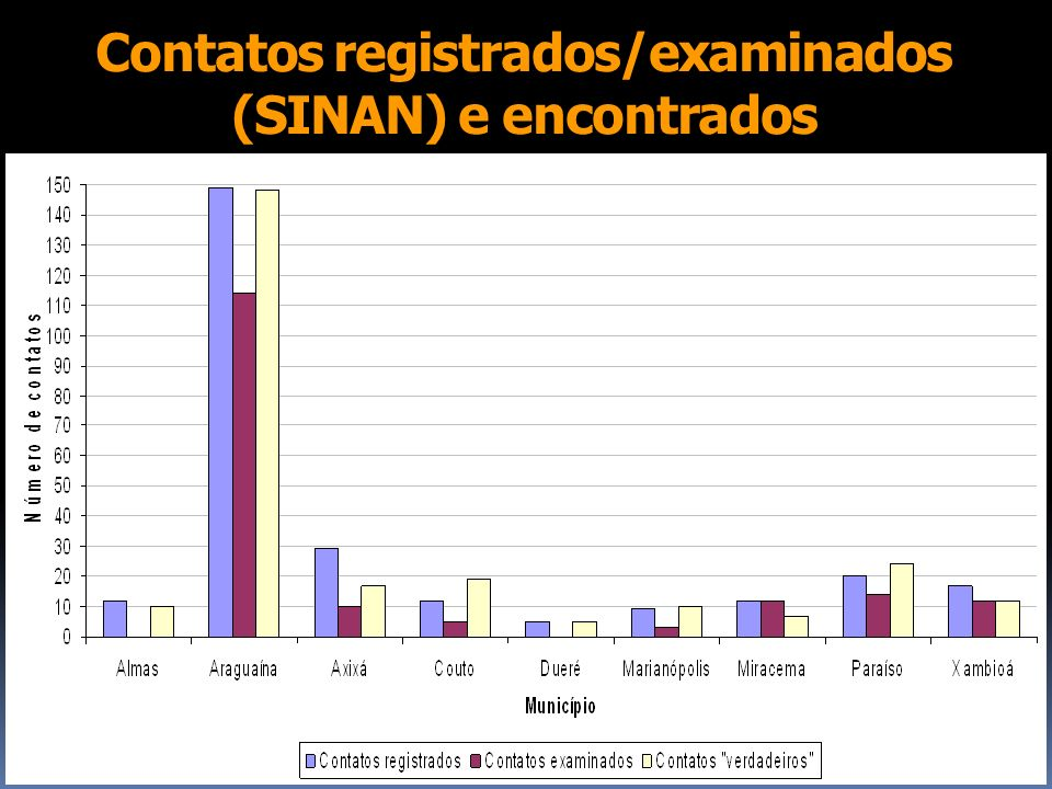 Contatos registrados/examinados (SINAN) e encontrados